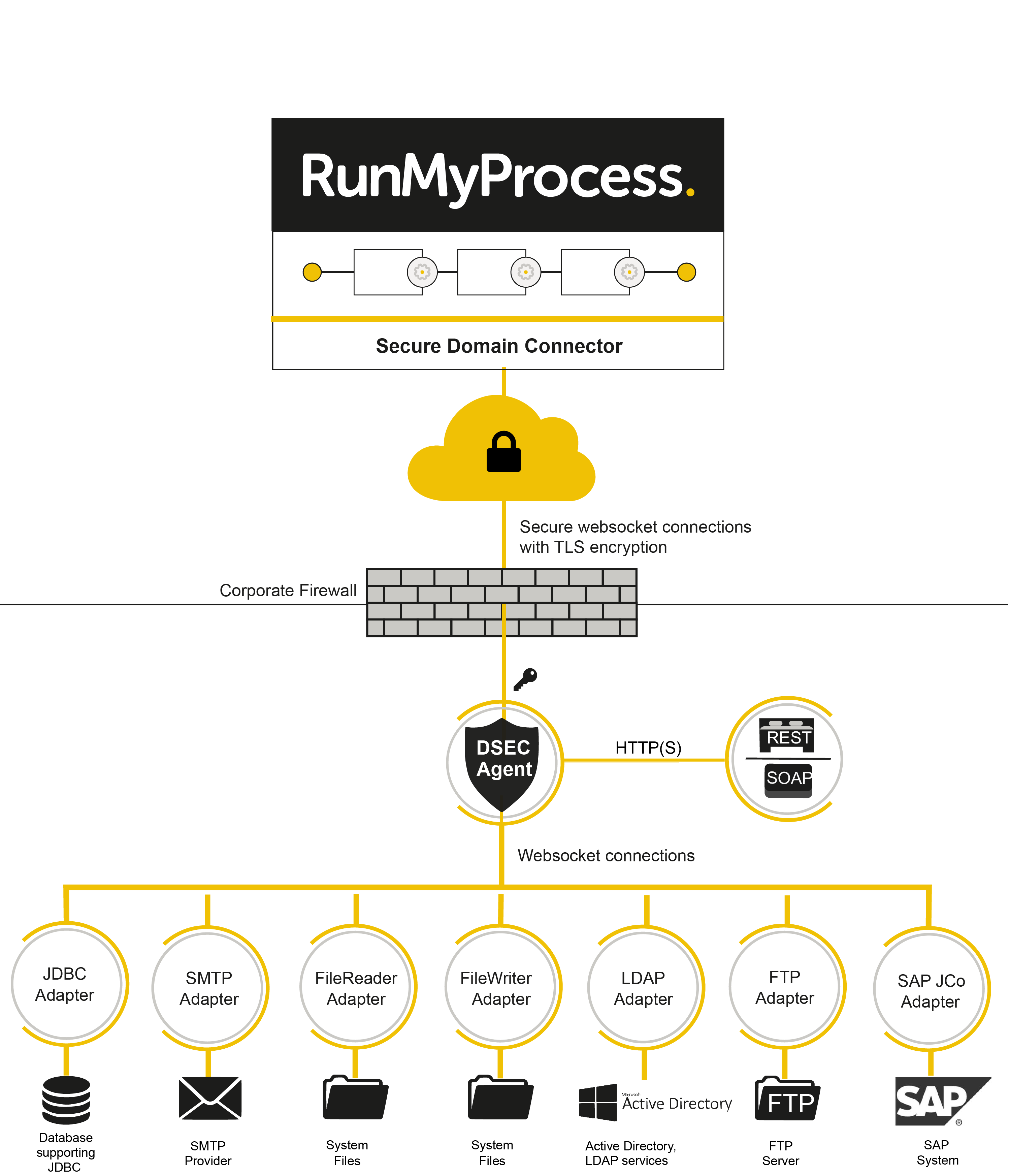 RunMyProcess - Overview of the RunMyProcess Secure Enterprise Connector tunnel