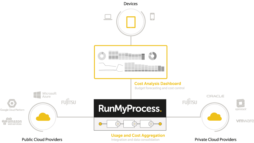 RunMyProcess - Overview of managing costs from multiple cloud services