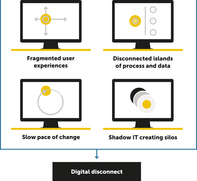 RunMyProcess - Diagram of digital disconnects